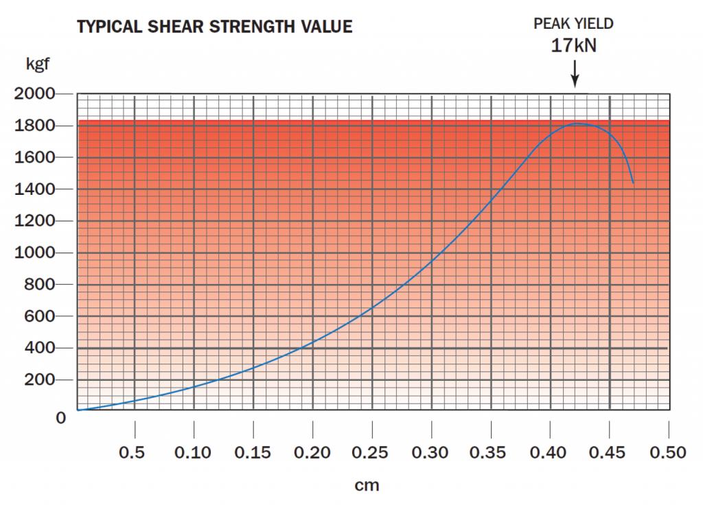 Masonry Screw Shear Value