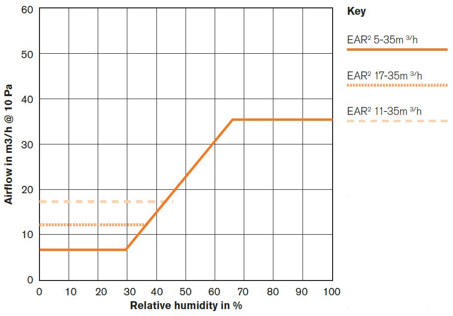 EAR42W Air Flow Diagram